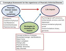 theoretical framework research paper health related quality of life in psoriatic arthritis from the