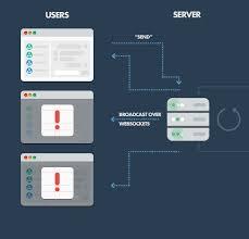 node js quick tutorial why use node js a comprehensive tutorial with exles toptal