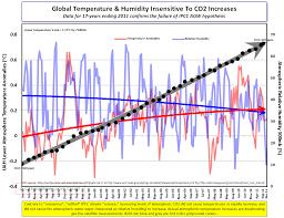 Warmer Atmosphere C3 Agw Positive U0026 Negative Feedbacks Sensitivity