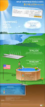 what swimming pools cost infographic u2013 infographic list