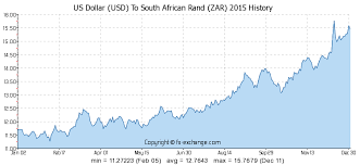 compare bureau de change exchange rates us dollar usd to south rand zar currency exchange today