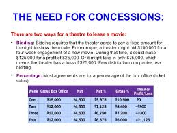 what is film distribution