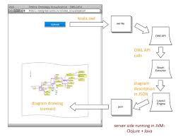 Visualizer Online Owlgred Ontology Visualizer
