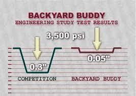 Backyard Buddy Lift Reviews Lift Comparison Backyard Buddy Best In Class Auto Lifts
