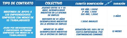 bonificaciones contratos 2016 modelos de contrato de trabajo bonificados indefinido o temporal