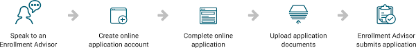 How Do I Upload My Resume To An Online Application by Admissions U0026 Aid University Of St Augustine For Health Sciences