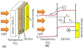 quantum dots solar cells intechopen