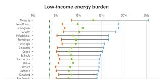 report memphis energy burden greatest in u s news blog