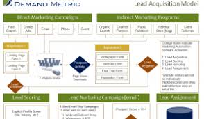 lead scoring template demand metric
