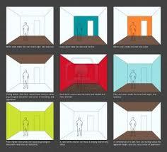 basic interior design fundamental of interior design basic interior design tips home