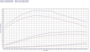 chip tuning renault kangoo ii 1 5 dci 50kw 67hp