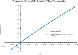 k type thermocouple table looking for help on temperature sensing 250 350 degree f