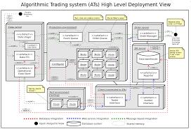 visio data center floor plan algorithmic trading system architecture stuart gordon reid