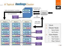 What Is Foyer Ae Foyer R And Hadoop The Perfect Marriage For Your Analytics