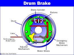 how drum brakes work drum brake wheels and cars