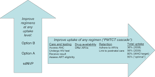 what will it take to eliminate pediatric hiv reaching who target