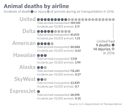 united airlines had the most animal deaths on flights last year