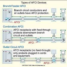 the basics of arc fault protection electrical construction