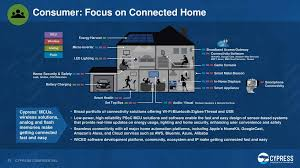 top 107 smart home u0026 iot websites cypress as good as it gets cypress semiconductor corporation