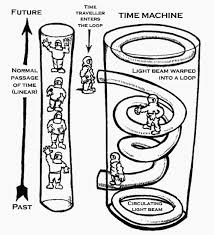 is time travel real images Real time travel by professor ronald l mallett gif