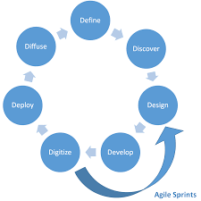 optimizing innovation with the lean and digitize innovation