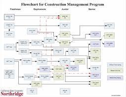 excel process flow chart template exltemplates