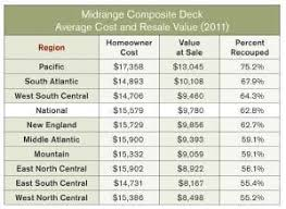 sunroom cost deck values in cost vs value report professional deck