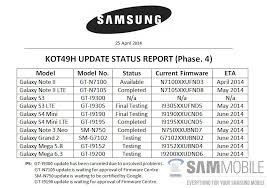 here u0027s a list of samsung devices getting the android 4 4 kitkat