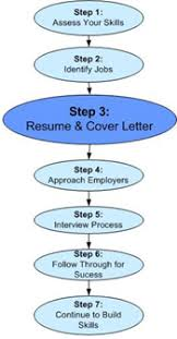 dwd resume and cover letters