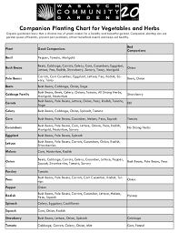 herb growing chart companion planting chart for vegetables and herbs chart wasatch com