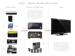 wiring home theater complete guide to home theater pcs u2013 part 1 io u0027s blog