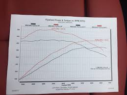 Jb4 Maps M140i With Bcs And Jb4 On The Dyno