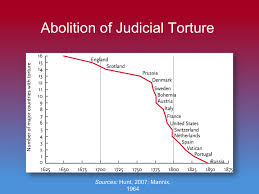 Predicting Judicial Decisions Of The European Court Of Human by A History Of Violence Edge Master Class 2011 Edge Org