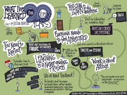 50 awesome resources to create visual notes graphic recordings