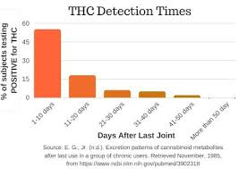 drug detection time table qcarbo16 to pass drug test in 2018 review by stonersretreat
