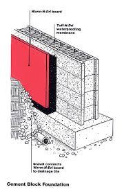 basement construction checklist the concrete network the