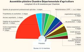 chambre agriculture 14 chambre d agriculture 14 variacs info