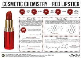 lipstick u0027s bizarre ingredients revealed from chillies to insects