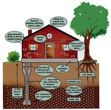 Types Of Home Foundations Foundation Inspection Wnc Inspections