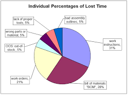 manufacturing downtime in pie chart format sample excel sheet