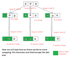 Map In Java How To Find All Permutations Of String In Java Using Recursion
