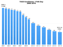 tusd enrollment 2000 to 2016 part 2 the range the tucson
