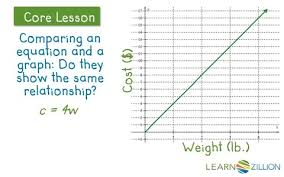understand proportional relationships by relating graphs and