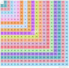 multiplication table up to 30 multiplication chart up to 18 multiplication table of 18x18