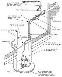 sewage pump u2013 jim murray inc u2013 official blog