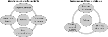 recognizing moral disengagement and its impact on patient safety