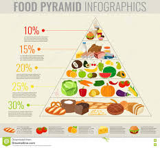 food pyramid healthy eating infographic healthy lifestyle icons