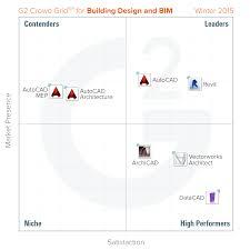 ideas about bim software review free home designs photos ideas