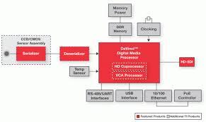 cctv block diagram travelwork info
