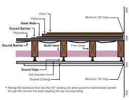 soundproofing for aftermarket existing floor and construction